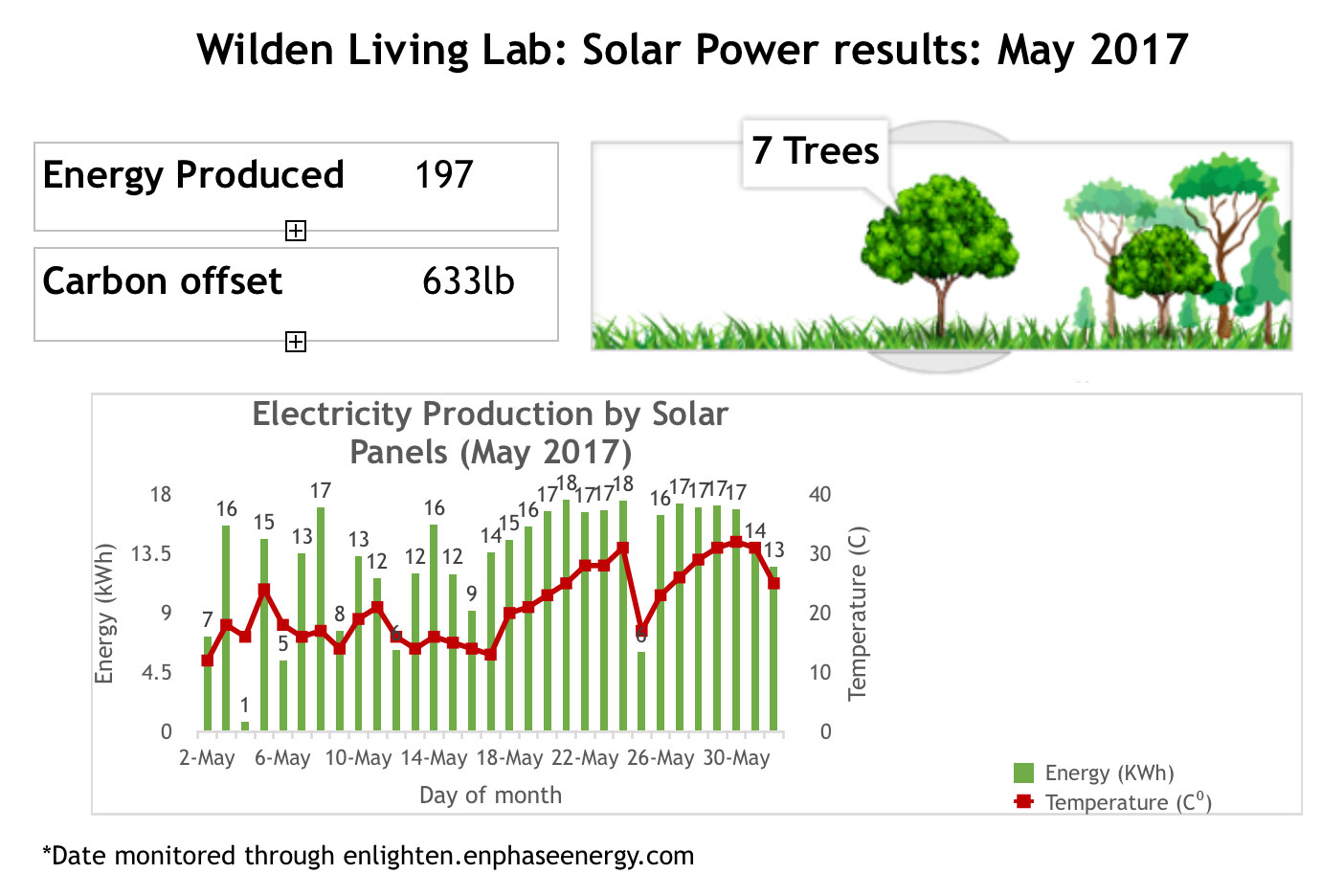 Wilden Living Lab Solar Power Results May 2017