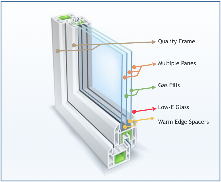 Energy efficient window diagram