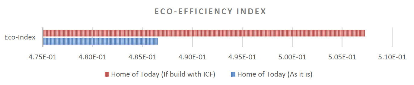 ICF walls eco-efficiency index