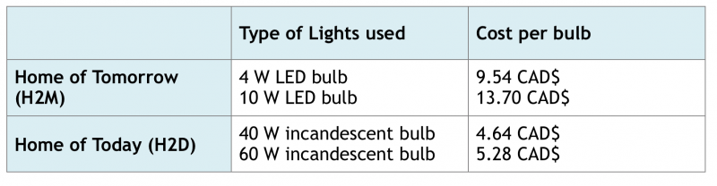 LIGHT BULB TYPES COSTS
