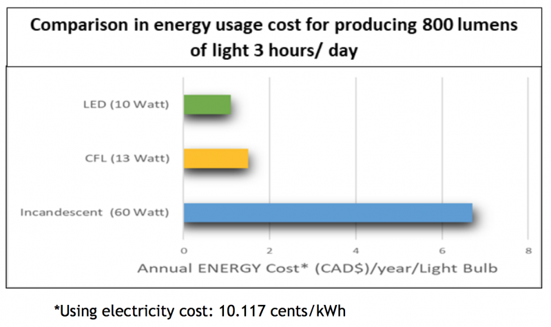 LIGHT BULBS ENERGY USAGE COMPARISON CHART
