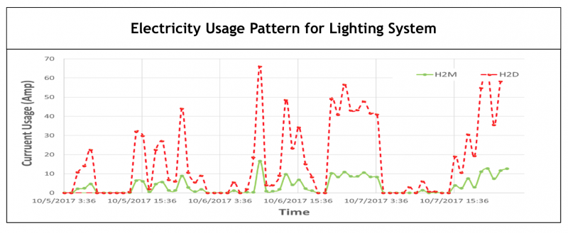 USAGE PATTERN OF LIGHT BULBS GRAPH