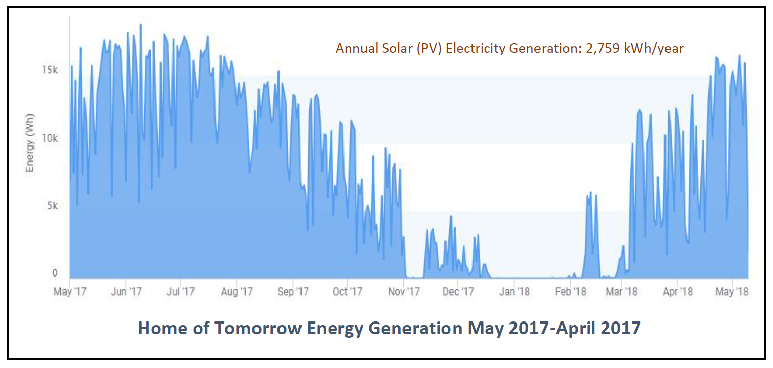 Energy Generation Graph - Home of Tomorrow Wilden