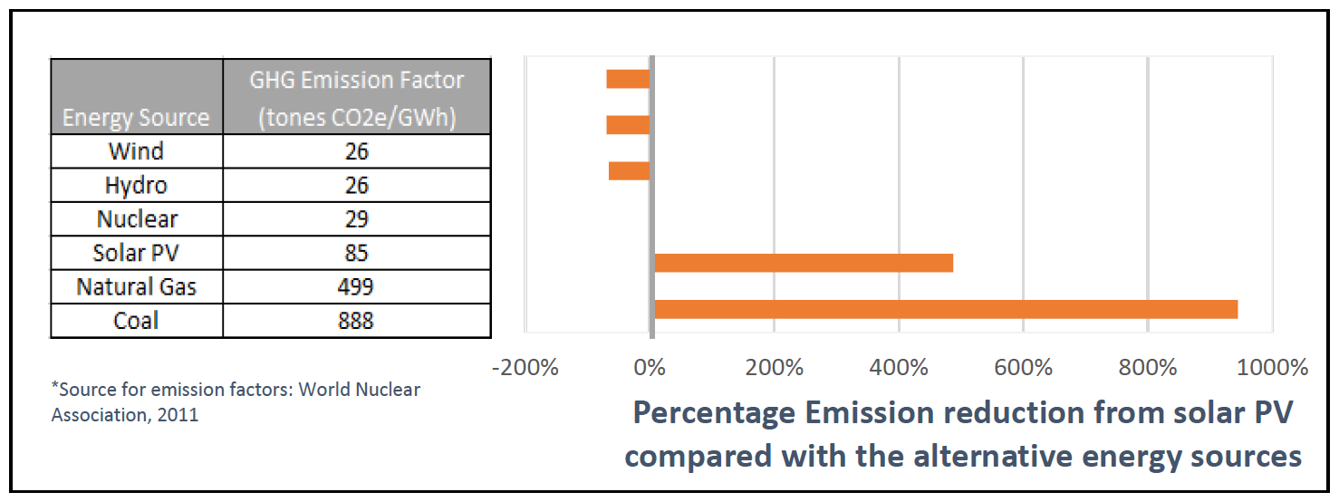 Energy Source Emission Comparison - Wilden Living Lab