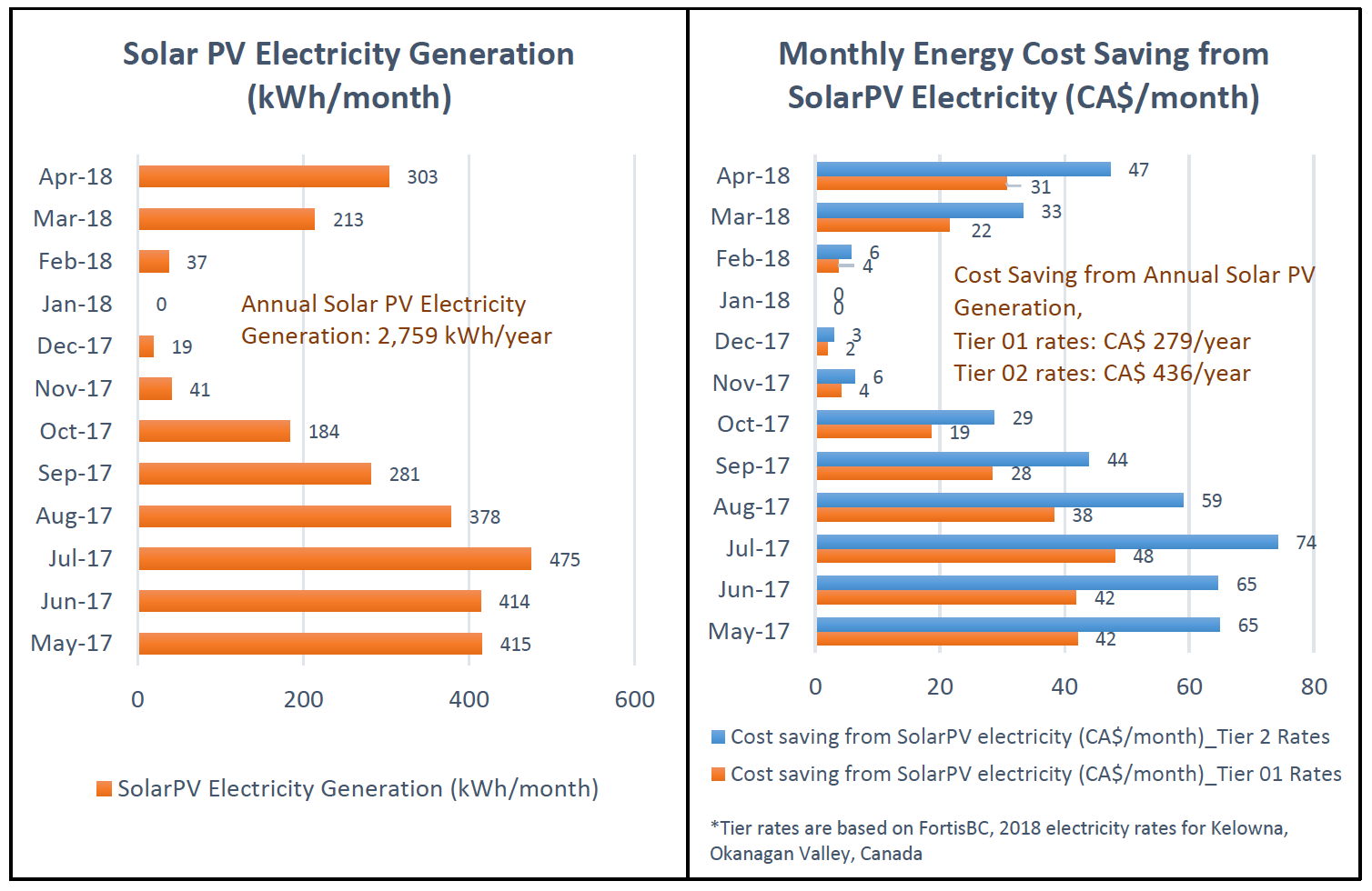 Solar Energy Generation and Cost Savings Charts - Wilden Living Lab