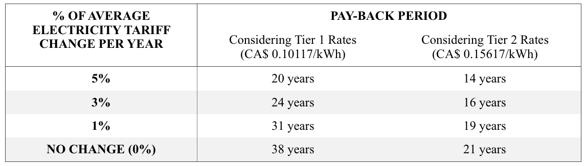 Solar Energy Pay Back Chart