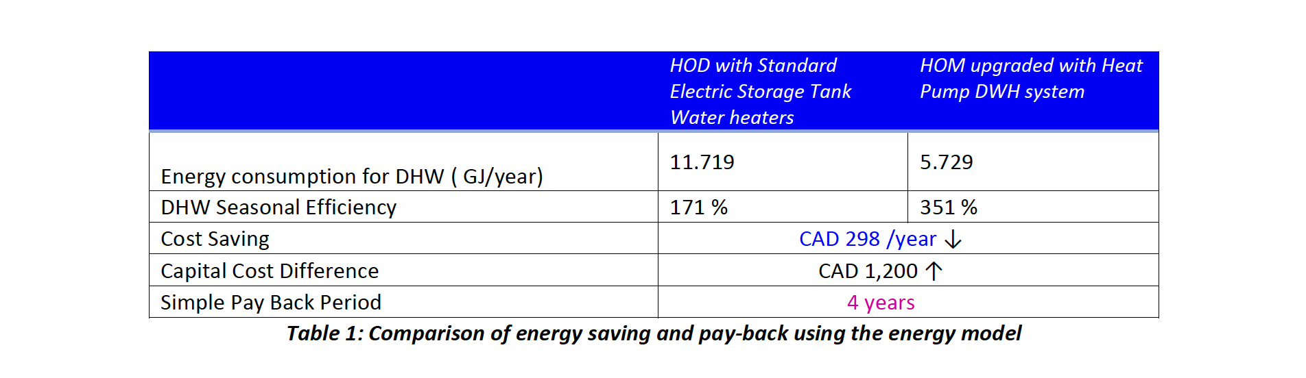 Table 1 - Comparison of energy saving and pay back - wilden living lab