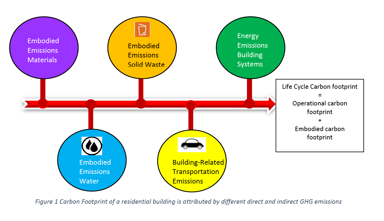 Carbon footprint residential building figure