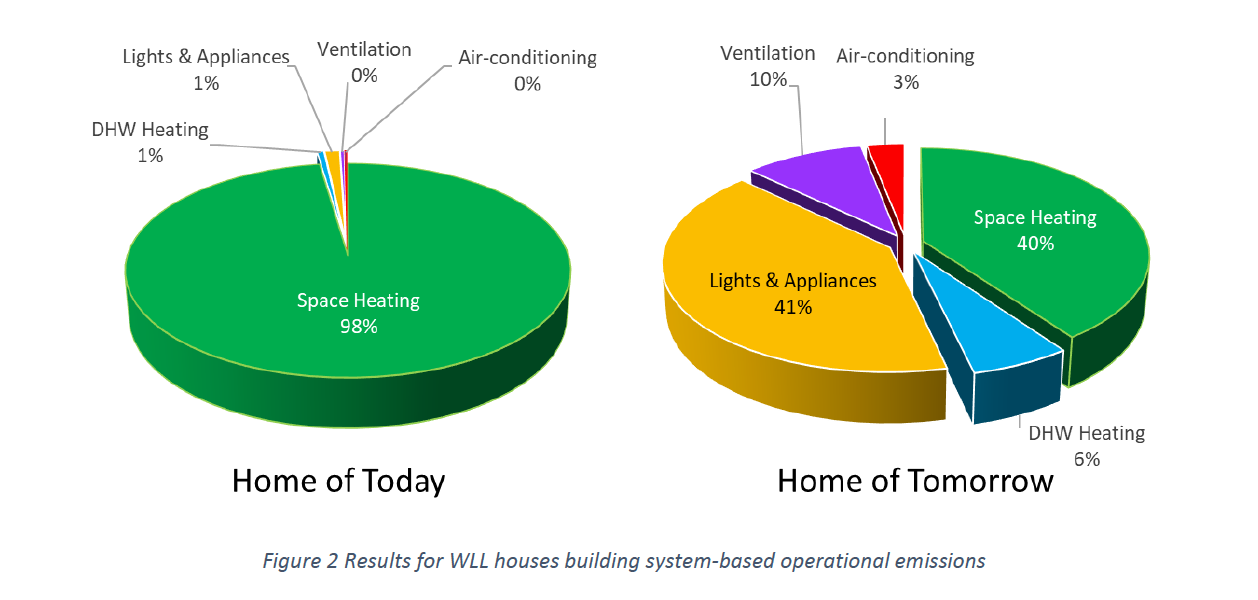 building system-based results on the carbon footprint figure