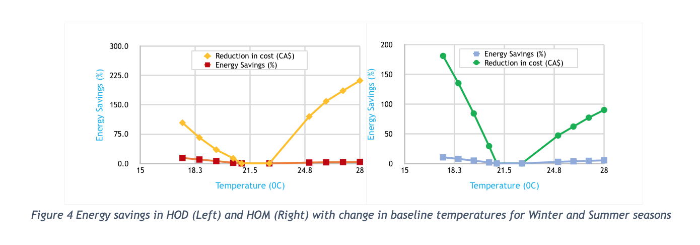Figure 4 Energy savings in HOD (Left) and HOM (Right) with change in baseline temperatures for Winter and Summer seasons