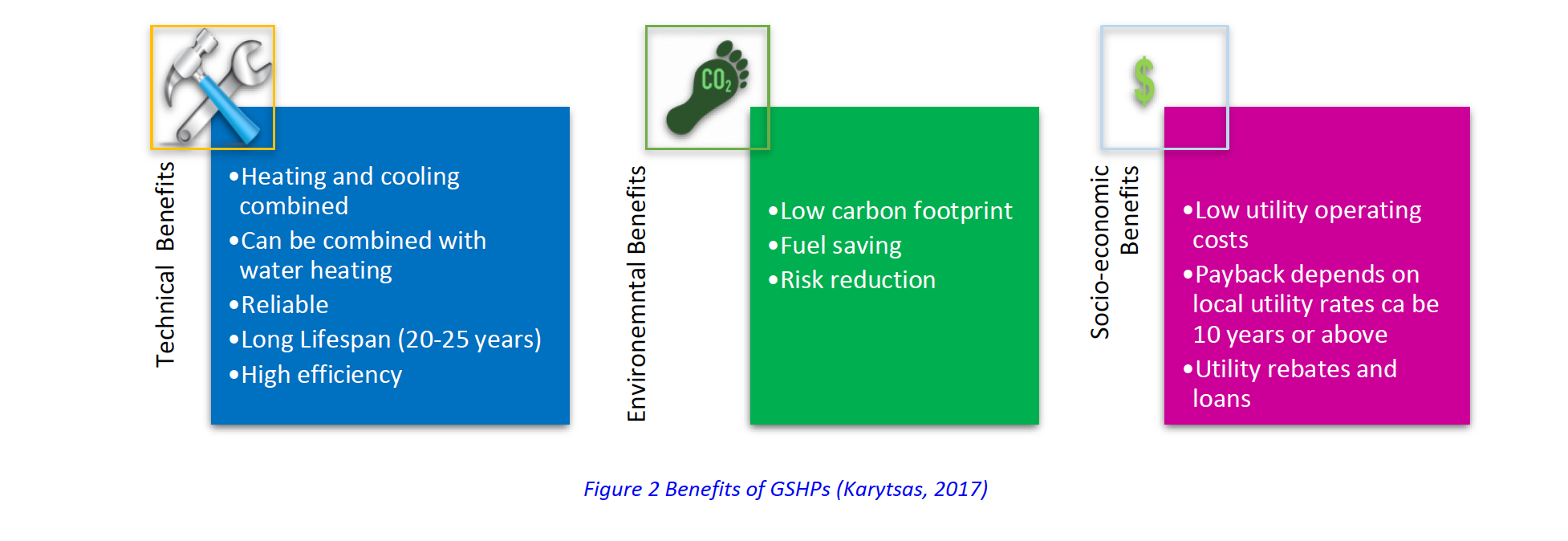 Figure 2 Benefits of GSHPs (Karytsas, 2017)