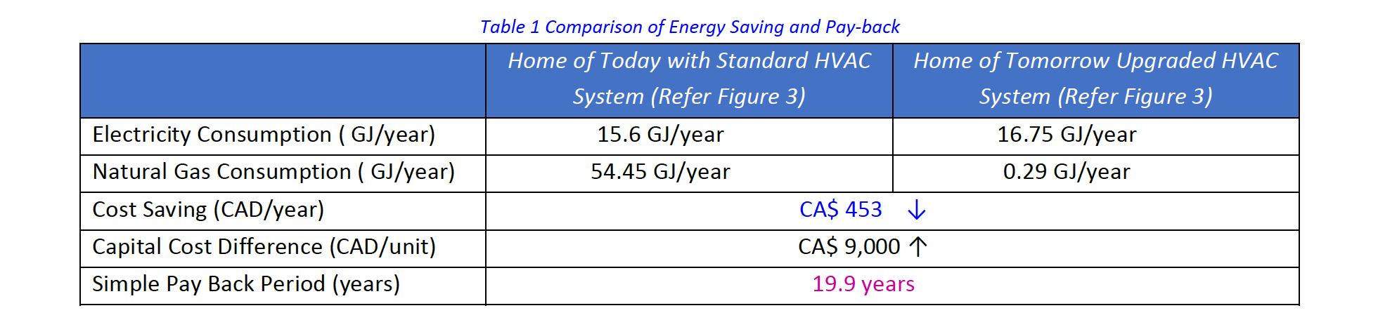 Table 1 Comparison of Energy Saving and Pay-back