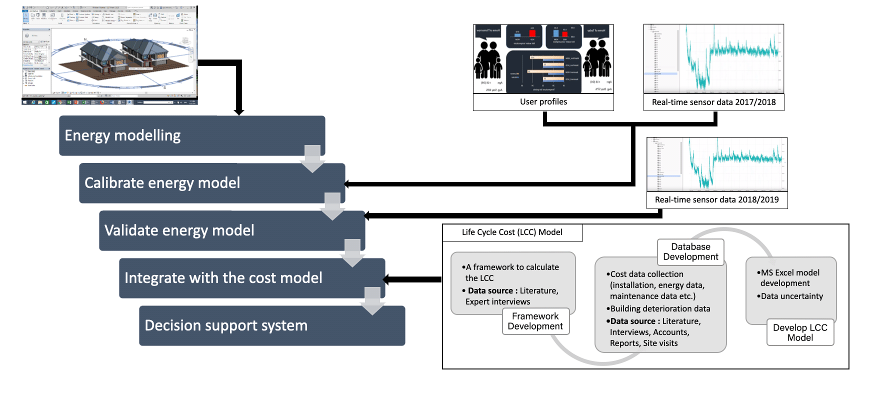 Wilden Living Lab Research Methodology overview image